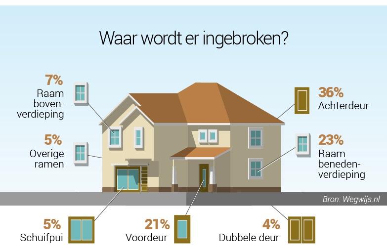 huis-inbraak-statistieken